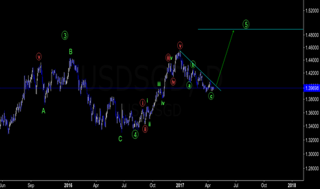 USDSGD: USDSGD : Buy Setup towards $1.48