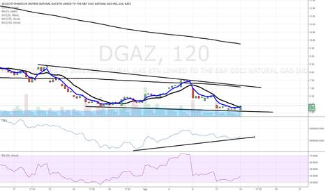 DGAZ: $DGAZ bounce