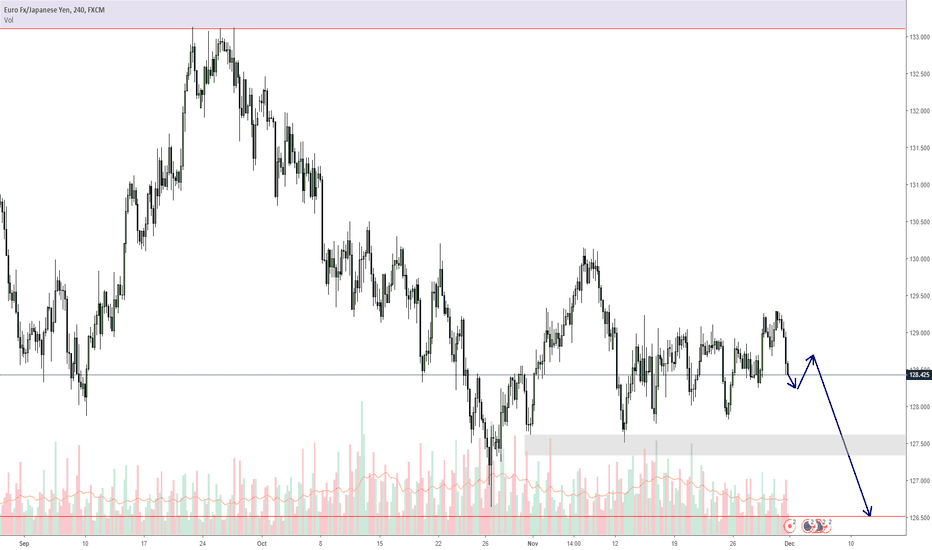 EURJPY: EURJPY down move has started