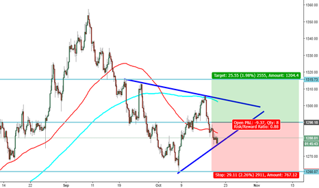 XAUUSD: XAUUSD - Neutral for the moment