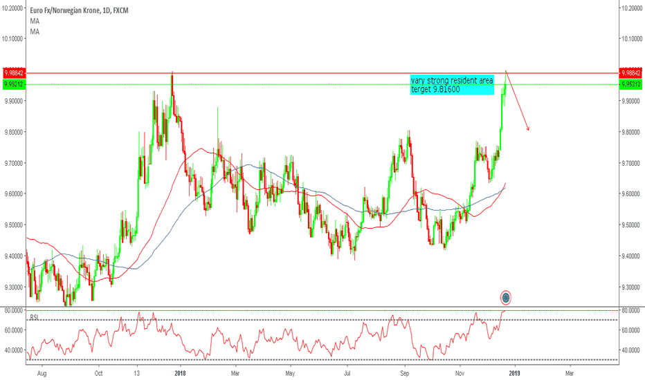 EURNOK: EURNOK daily analysis