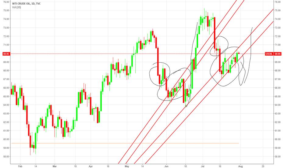USOIL: OIL bear flag fractal play
