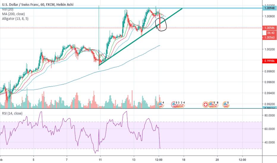 USDCHF: ascending triangle break