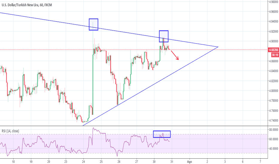 USDTRY: USDTRY triangolo in compressione