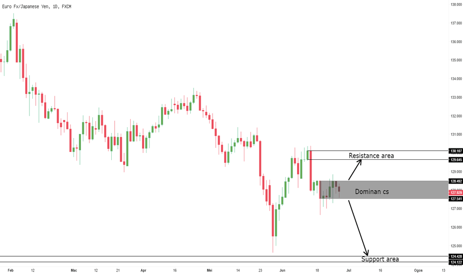 EURJPY: Tunggu break@closed