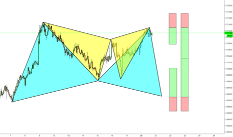 NZDUSD: NZDUSD (Gartleys Everywhere!)