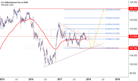 USDJPY: Concluimos Retroceso Lateral