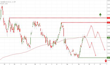 Vow3 Aktienkurs Und Chart Xetrvow3 Tradingview