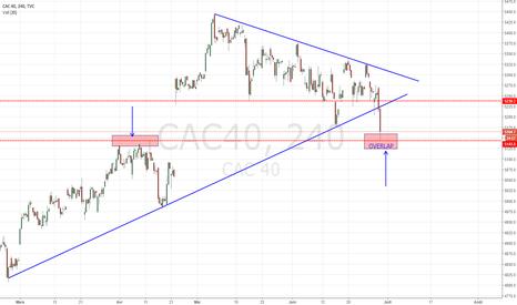 CAC40: Un exemple d'overlap !