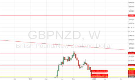 GBPNZD: GBP IN BEARS TERRITORY