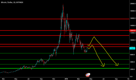 BTCUSD: Nice pop today. Long term projection is still in the 2000s.
