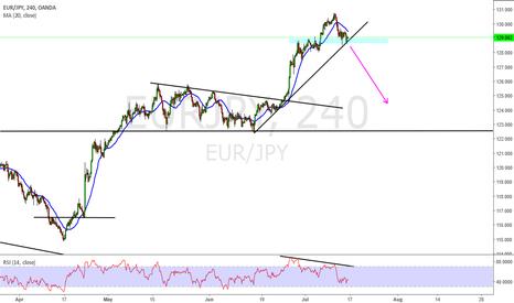 EURJPY: Eur Jpy Short