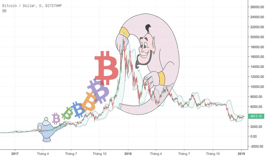 BTCUSD: BTCUSD- Cùng nhìn lại lộ trình giá của Bitcoin