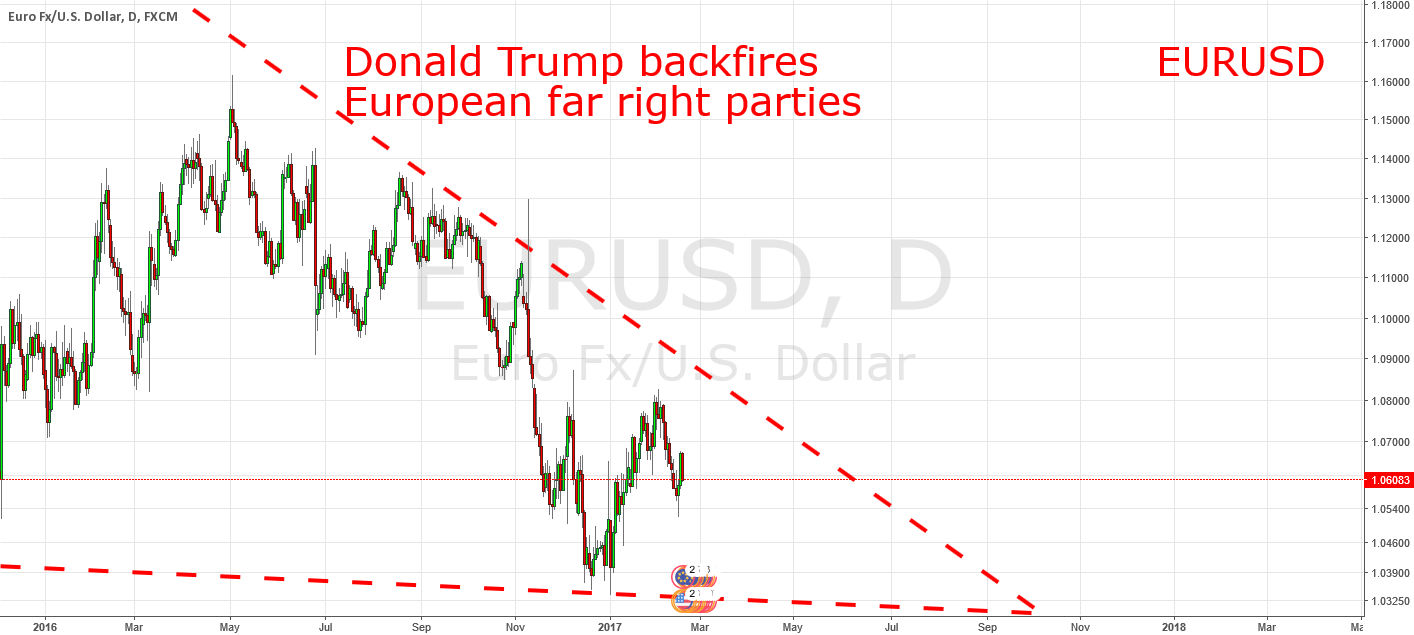 EURUSD: Focus On Politics Now