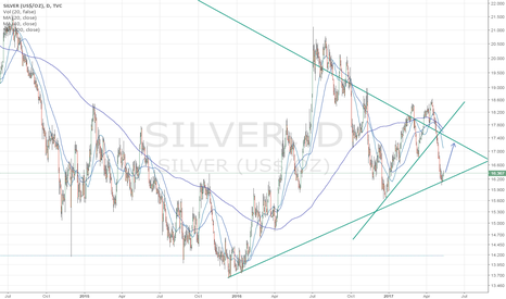 SILVER: Long ´till longtrend support