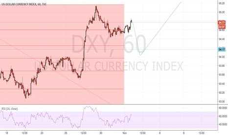 DXY: it looks unlike impulse wave.