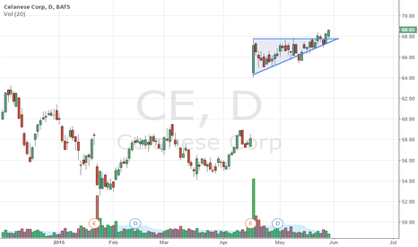 CE: wedge b/o continuation on earnings momentum