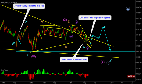 CADCHF: CADCHF Look for an upside impulsive correction after sometime