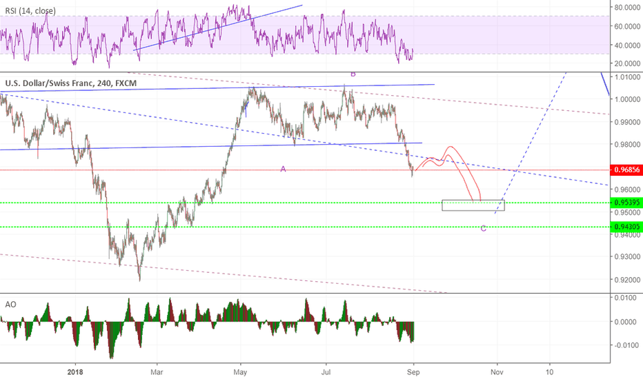 USDCHF: look for correction to sell  to complate wC