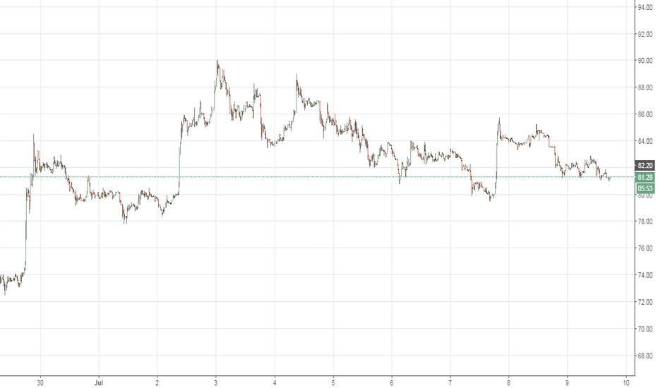 LTCUSD: venta