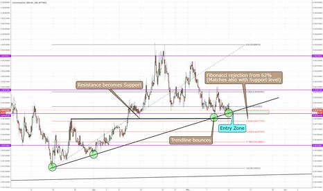 XCPBTC: XCP/BTC Trade Opportunity!