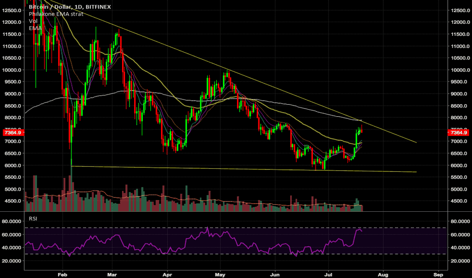 BTCUSD: BTC Careful Here #btc #btcusd #bitcoin