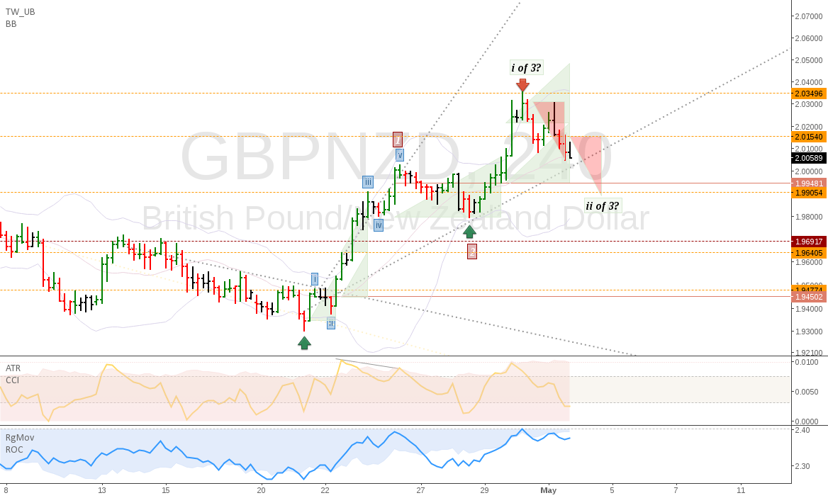 GBPNZD: the beginning of a longterm uptrend