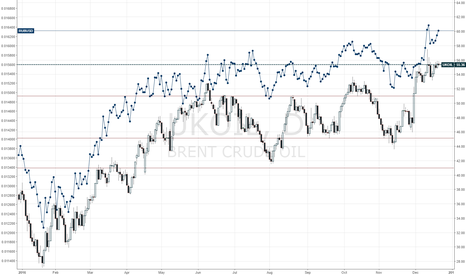 UKOIL: Oil to Ruble correlation