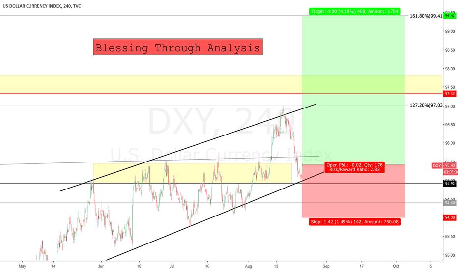DXY: DXY Aiming 99$