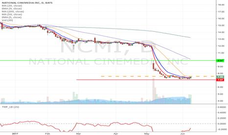 NCMI: NCMI - Fallen angel pattern Long from $7.57 to $9.87