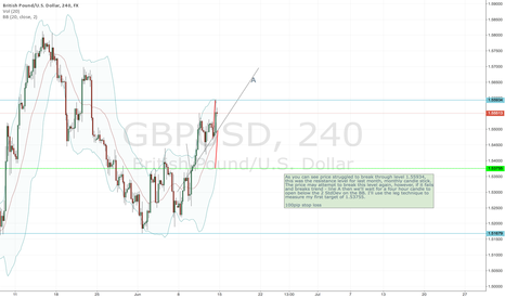 GBPUSD: GBPUSD SHORT IF PRICE FAILS TO BREAK RESISTANCE LEVEL AGAIN