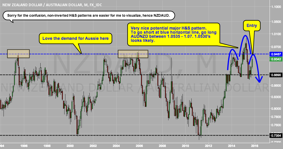 Major top forming in NZD against AUD?