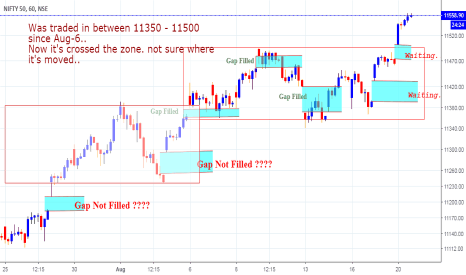 NIFTY: Nifty created another Zone