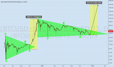 (BTCUSD+BTCUSD+BTCUSD)/3: Bullish Pennant Pattern ~ Very Optimistic Prognosis