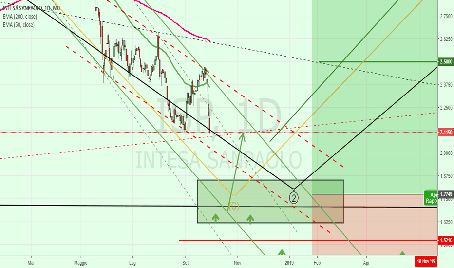 ISP: Banca Intesa = FtseMIB (benchmark)