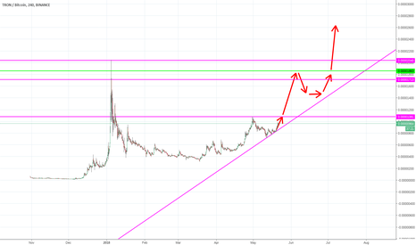 TRXBTC: Cup N' Handle almost complete!