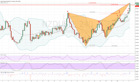 NZDUSD: Bearish butterfly NZDUSD Good time to short