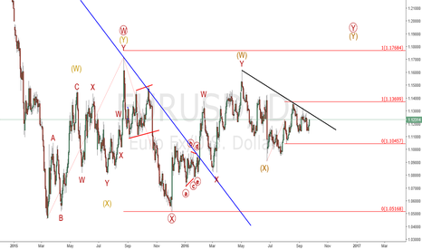 EURUSD: Eur/Usd : Still on track