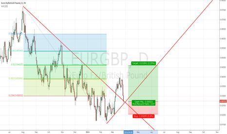 EURGBP: TECHNICAL LONG SET UP
