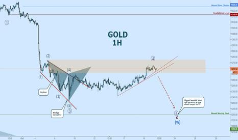 XAUUSD: GOLD Short:  Price Has Entered The PRZ