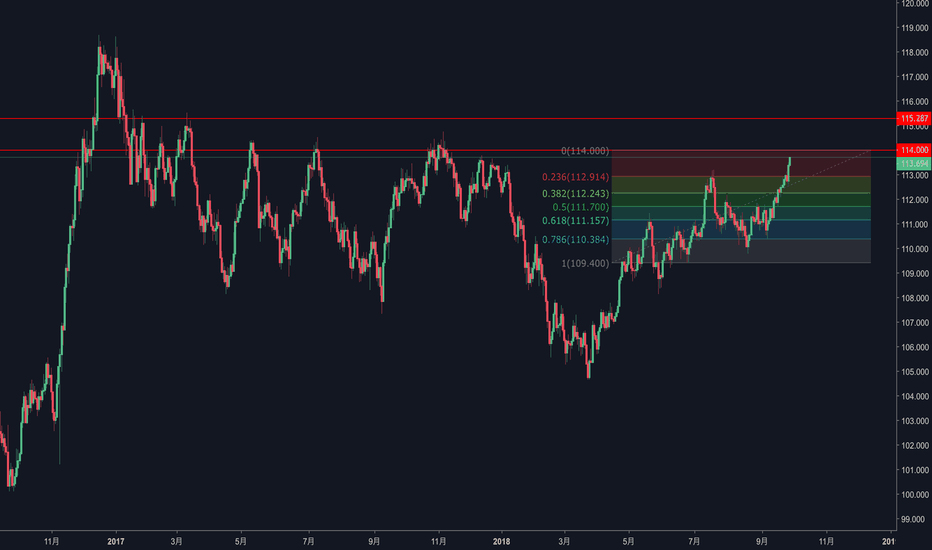 USDJPY: USD/JPY の114円の重要な水平ライン