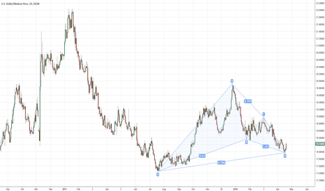 USDMXN: USDMXN daily Bullish Gartley Pattern