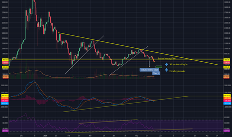 BTCUSD: [BTCUSD] Be ready to leave, or be ready to enter..