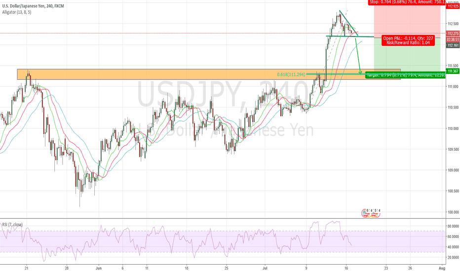 USDJPY: SHORT USD/JPY - if triangle is broken