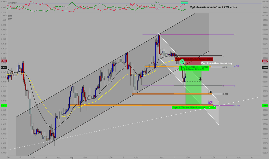 USDCHF: USD/CHF : Sell entry ** ( R/R : 6 )