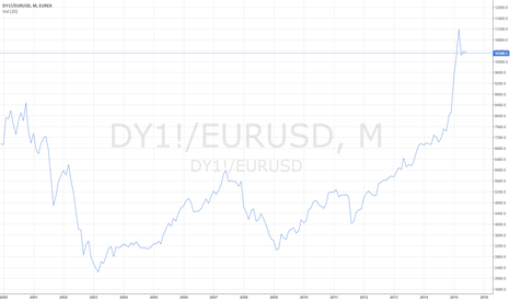 DY1!/EURUSD: DAX USD BASED
