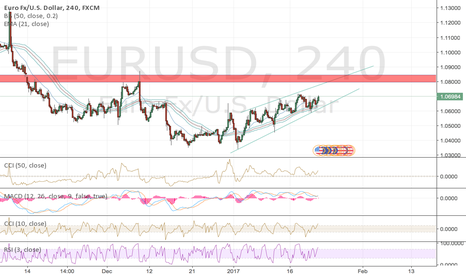 EURUSD: EURUSD Room for More Bullish Tone