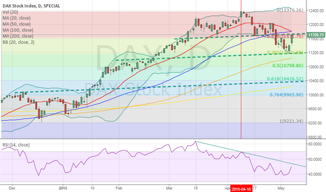 DAX: Dax: critical juncture?