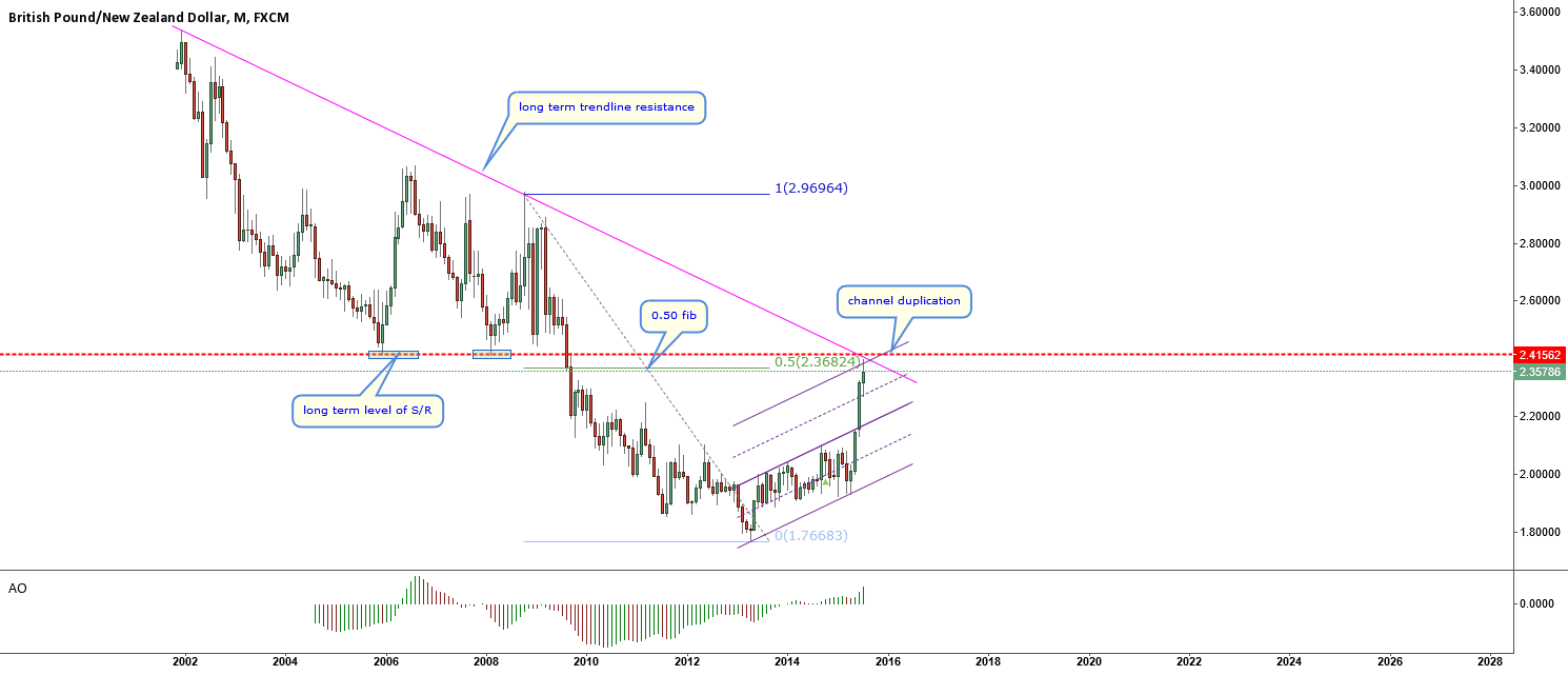 GBPNZD-correction or trend change starting?