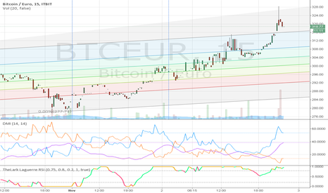 BTCEUR: Bear. Please make a reversal, and be a grown up